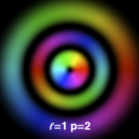 Mode pattern (color-coded: phase) of a Laguerre-Gauss mode with nonzero radial index.